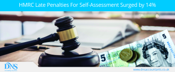HMRC Late Penalties For Self-Assessment Surged by 14%