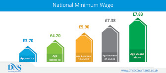 National Minimum Wage for Employees of Different Age Group