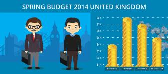 Spring Budget 2014 United Kingdom