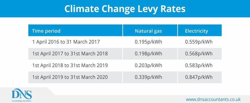 Climate Change Levy Rates