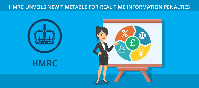 HMRC new timetable for real time information penalties