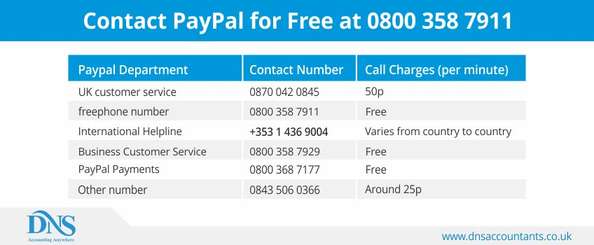 This is Paypal (UK)'s best phone number, the real-time current wait on hold and tools for skipping right through those phone lines to get right to a Paypal (UK) agent. This phone number is Paypal (UK)'s Best Phone Number because 2, customers like you used this contact information over the last 18 months and gave us feedback.