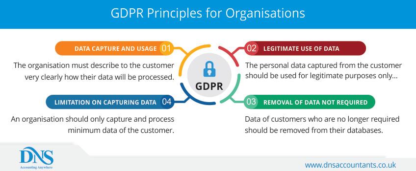 GDPR Principles for Organisations
