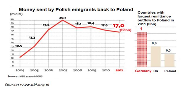Money Send By Polish Emigrants Back to Poland