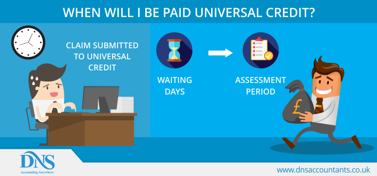 When Will I Be Paid Universal Credit?