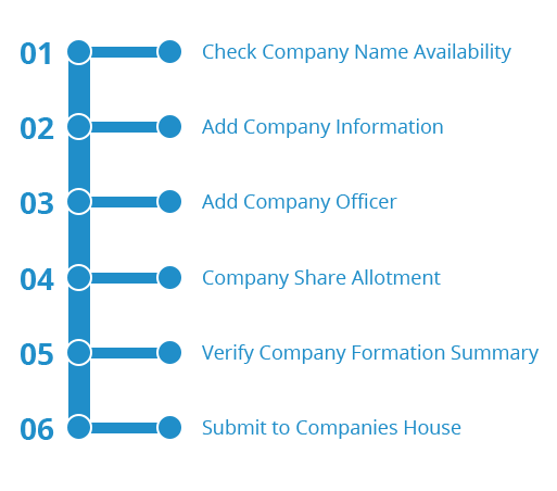 Our Company Formation Process